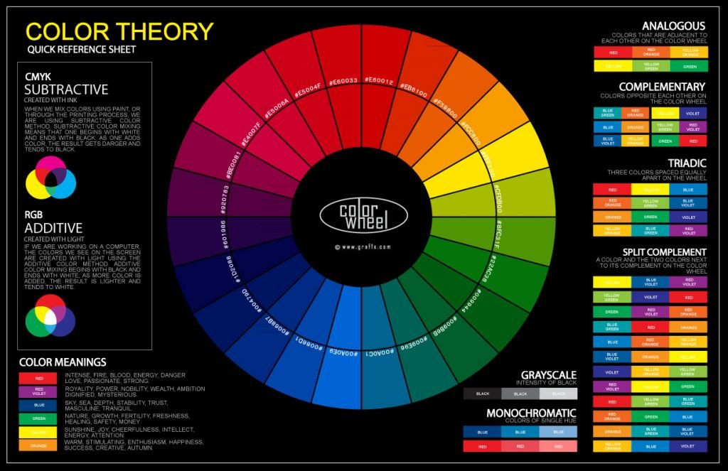An example of a Colour Wheel